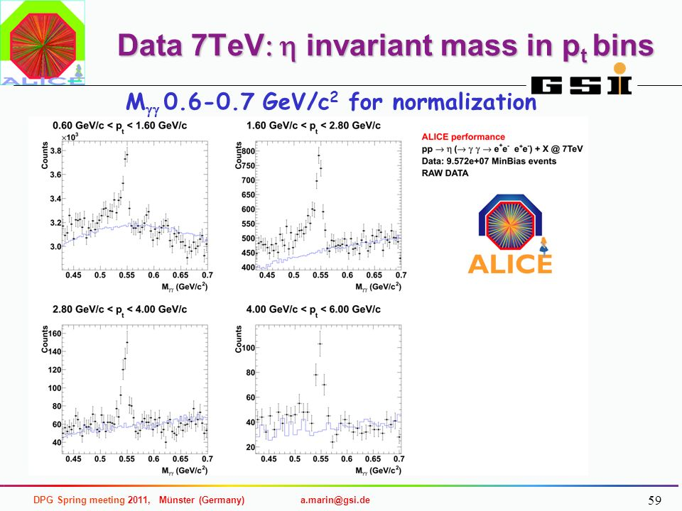 Data 7TeV: h invariant mass in pt bins
