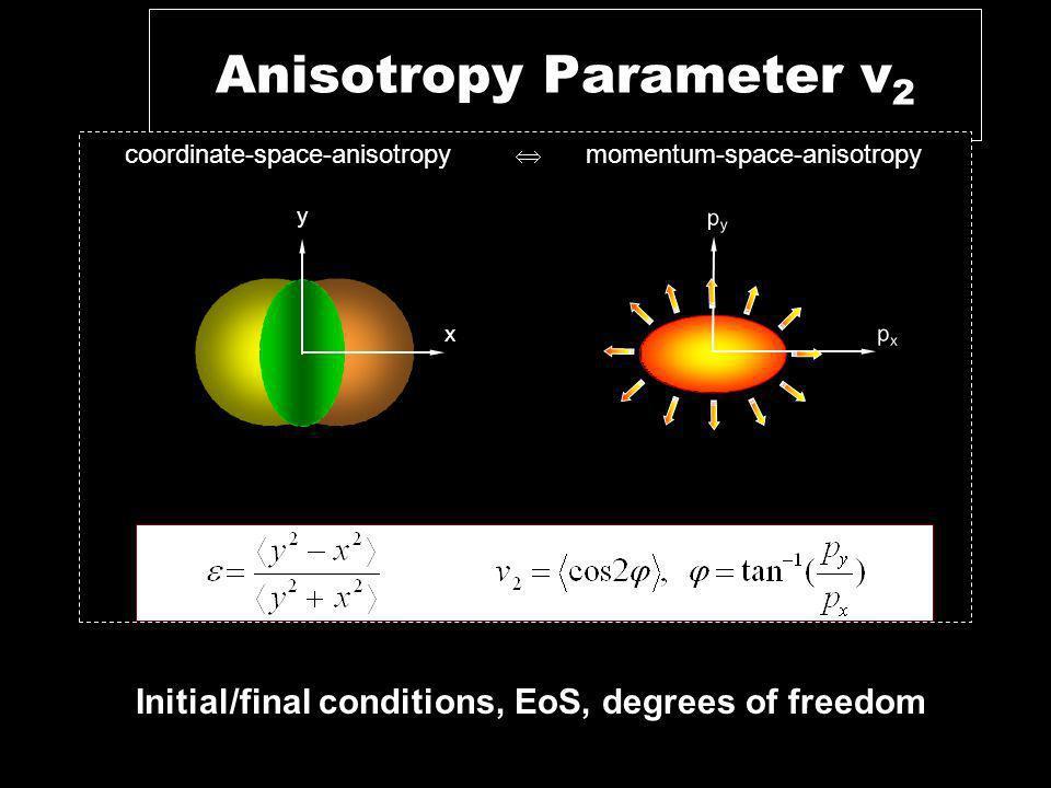 Anisotropy Parameter v2