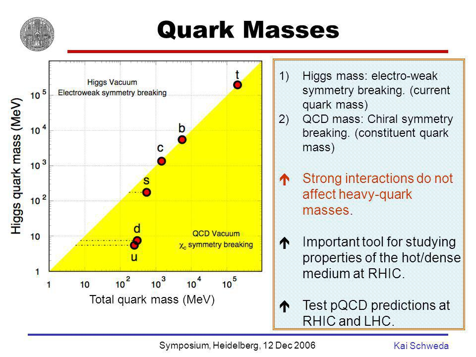 Quark Masses Strong interactions do not affect heavy-quark masses.