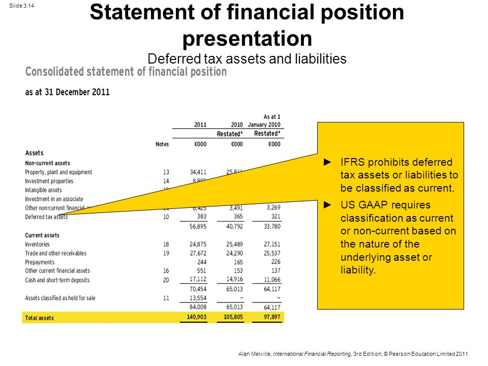 Statement Of Financial Position Presentation Deferred Tax Assets And Liabilities Us Gaap Fianncial Statements