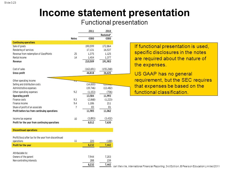 us gaap financial statements template - actg chapters 3 16 presentation of financial statements
