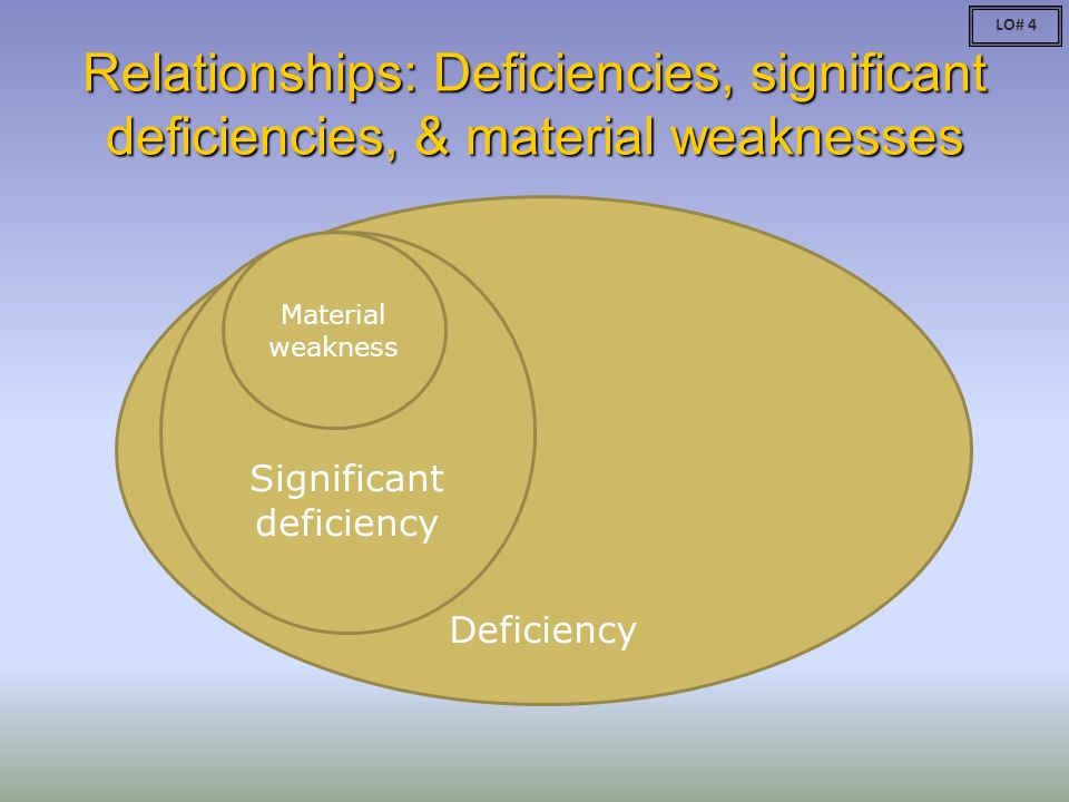 material weakness and significant deficiency accounting essay Kpmg, an independent public accounting firm, performed an audit of the doi fy   therefore, we will include a summary of the information contained in the   consider to be material weaknesses and a significant deficiency.