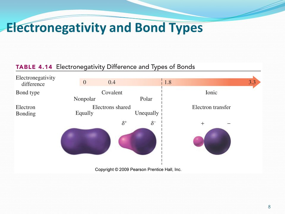 Chapter 4 Compounds and Their Bonds - ppt video online ...