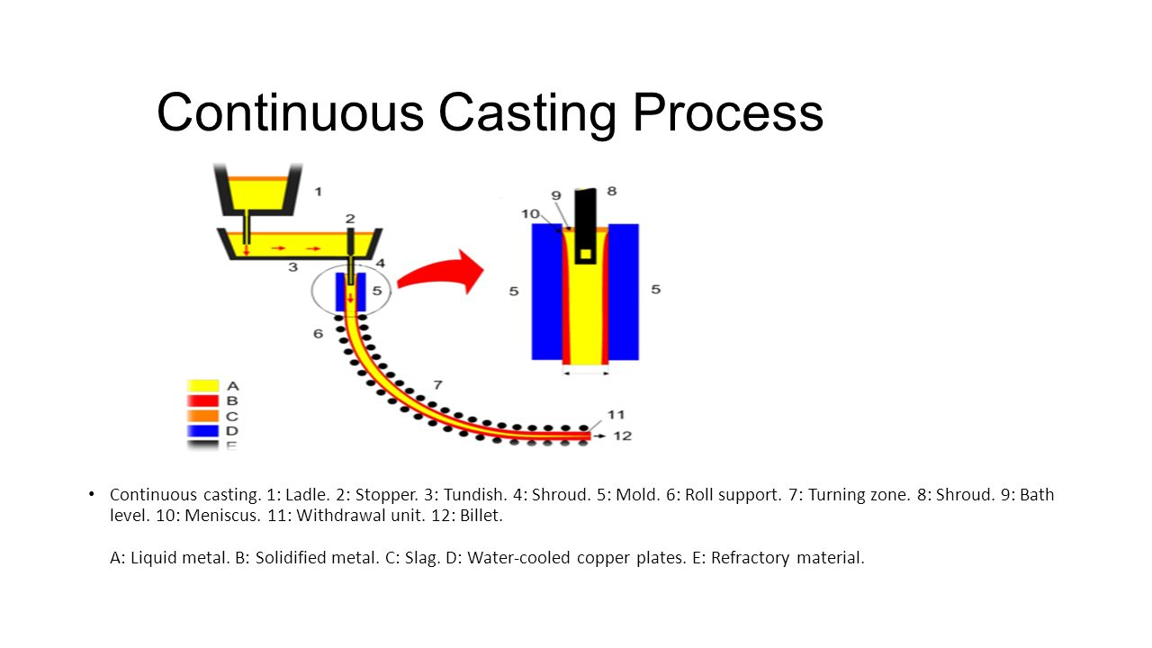 Tundish Mold Continuous Casting : Vardhman special steels ppt video online download
