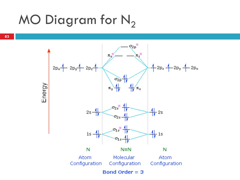 Chemistry xl 14a molecular shape and structure ppt video online 83 mo diagram for n2 sciox Choice Image