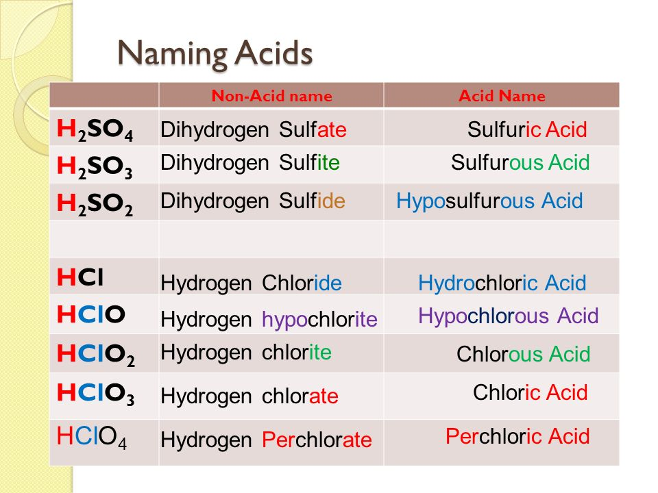 hydrogen chloride common name for hydrogen chloride