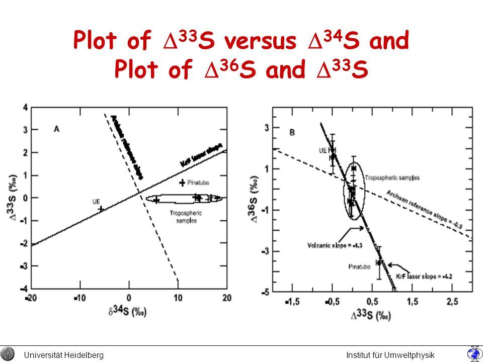 Plot of D33S versus D34S and Plot of D36S and D33S