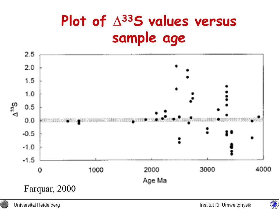 Plot of D33S values versus sample age