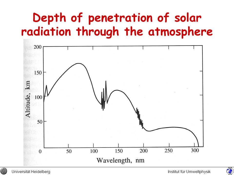 Depth of penetration of solar radiation through the atmosphere