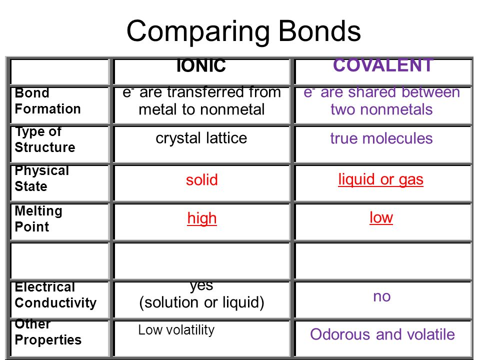 lab ionic and covalent bonds essay Distinguishing between ionic and covalent  types- ionic and covalent ionic bonds result  this lab: what properties are exhibited by ionic compounds.
