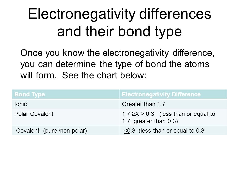 Covalent Bonds – The nice bonds that share! - ppt video ...