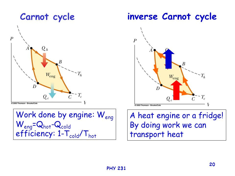 carnot cycle The carnot cycle is an ideal reversible cyclic process involving the expansion and compression of an ideal gas, which enables us to evaluate the efficiency of an engine utilizing this cycle each of the four distinct processes are reversible.