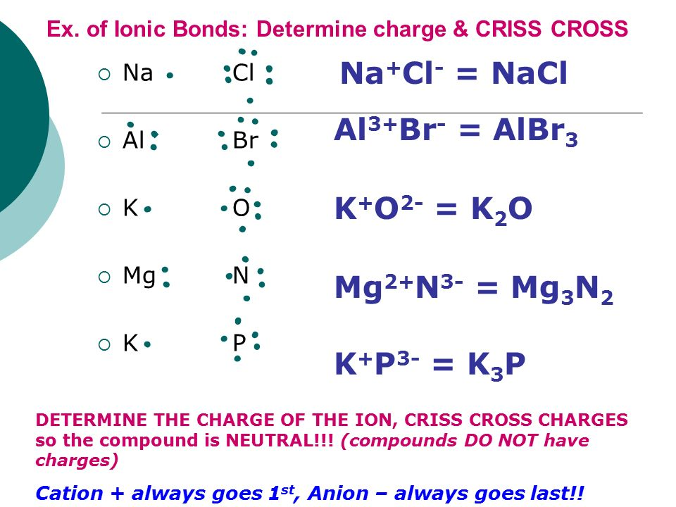 Ex. of Ionic Bonds: Determine charge & CRISS CROSS