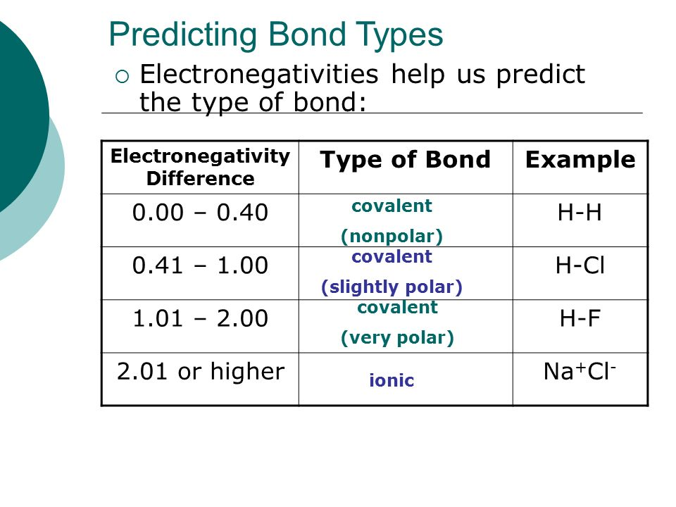Electronegativity Difference