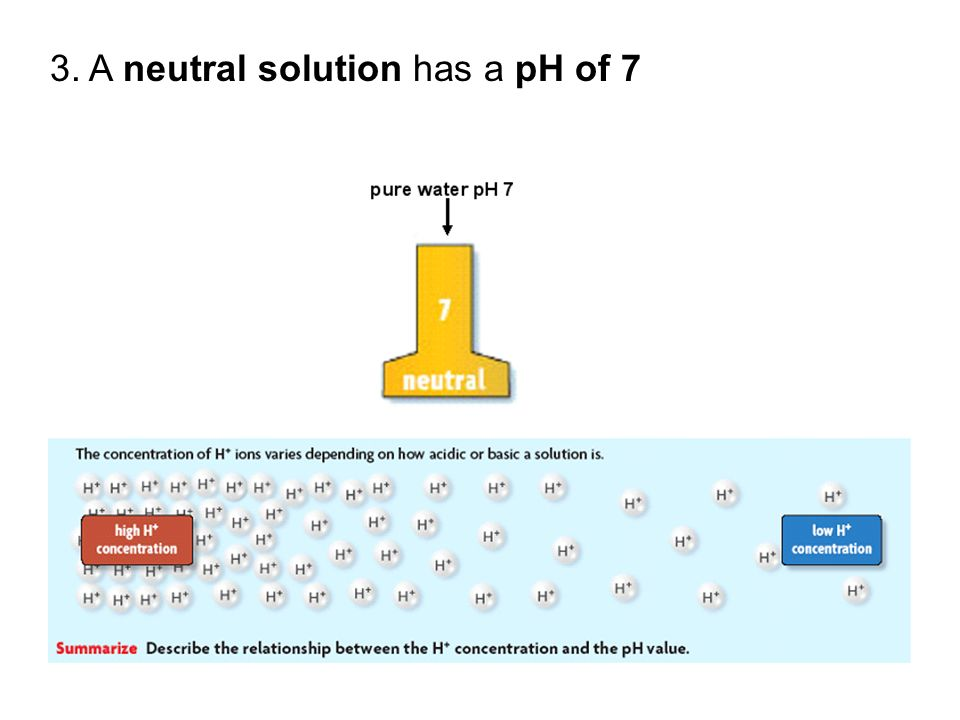 3. A neutral solution has a pH of 7
