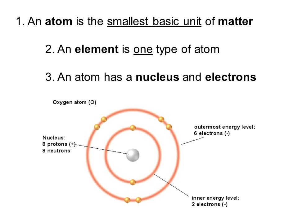 1. An atom is the smallest basic unit of matter