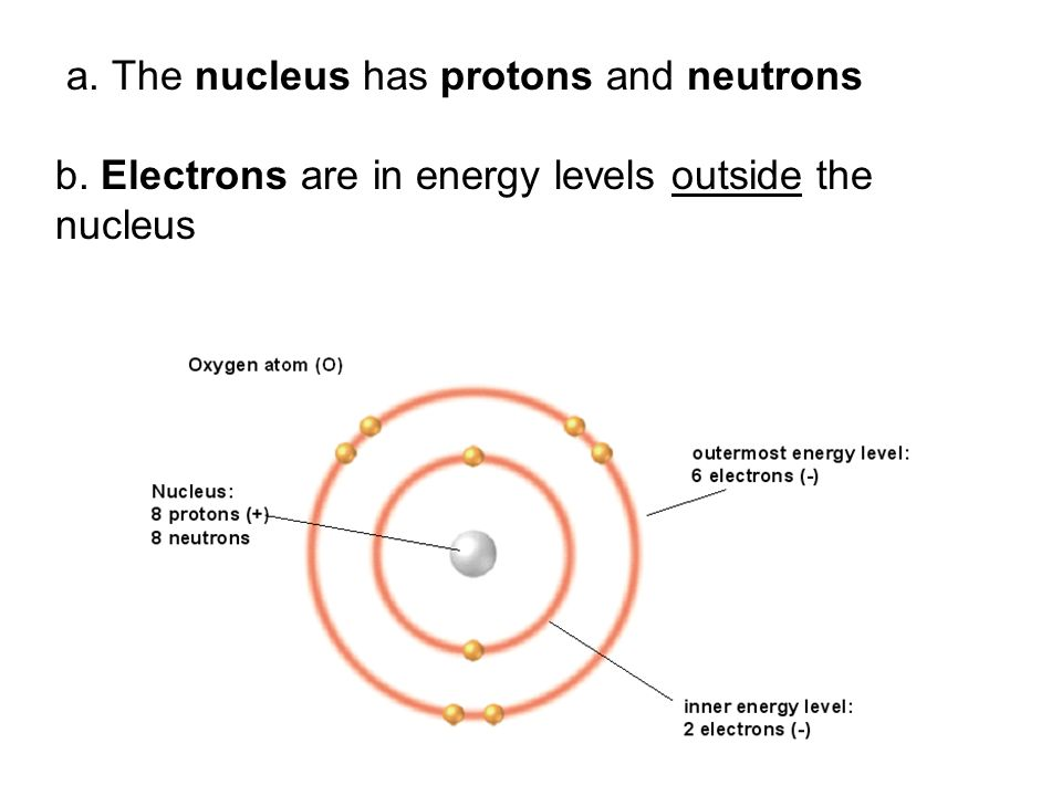 a. The nucleus has protons and neutrons