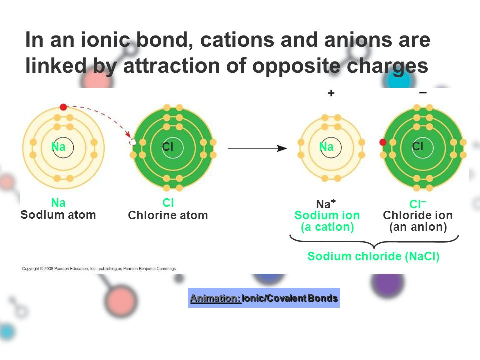 Animation: Ionic/Covalent Bonds