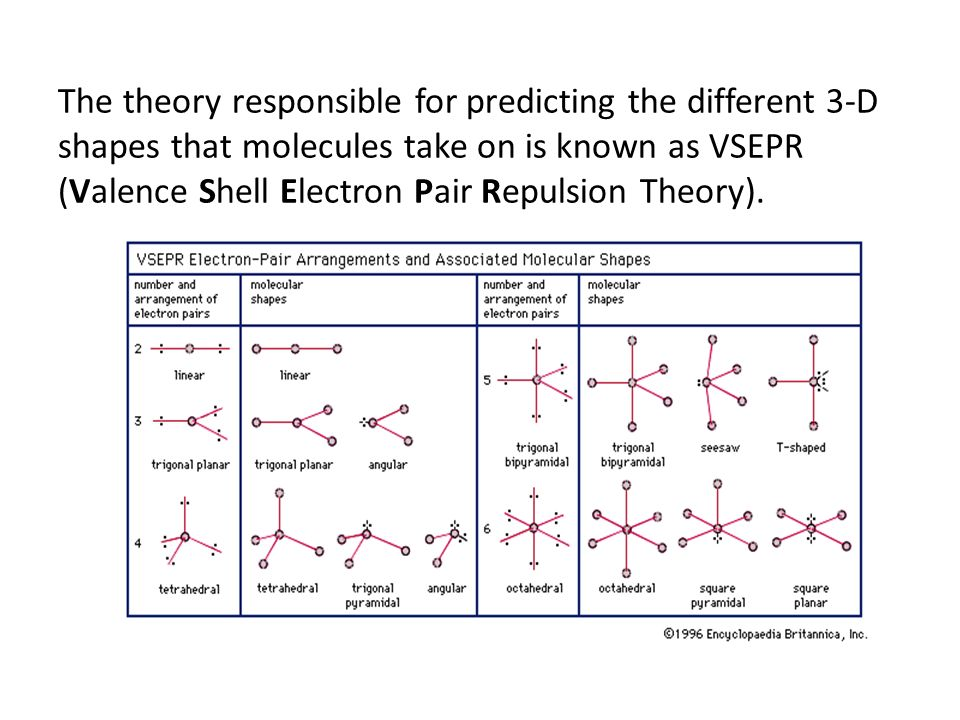 The theory responsible for predicting the different 3-D shapes that molecules take on is known as VSEPR (Valence Shell Electron Pair Repulsion Theory).
