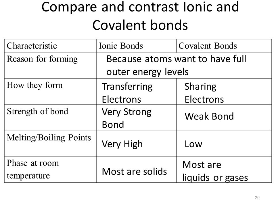 Compare and contrast Ionic and Covalent bonds