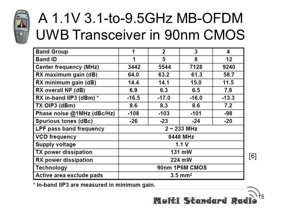 mb-ofdm uwb thesis Modulation ultra-wideband (fm-uwb) and implemented using a standard 013 µm cmos 12 thesis organization 3 13 main contributions 4 2 ultra- wideband technology 5 21 introduction 6 22 uwb overview 6 23 most common uwb implementation figure 26 – proposed mb-ofdm frequency band plan.
