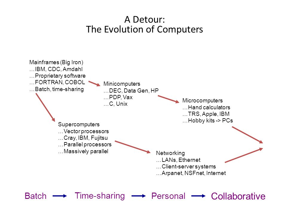 Technology for school leaders part 1 ppt download a detour the evolution of computers fandeluxe Image collections