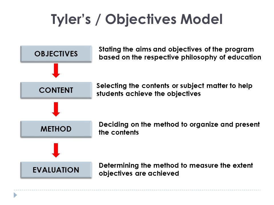 Tyler's / Objectives Model