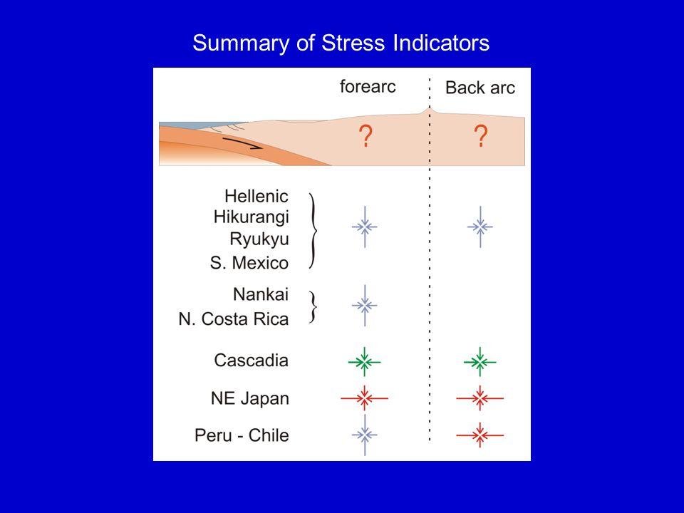 a summary of stress