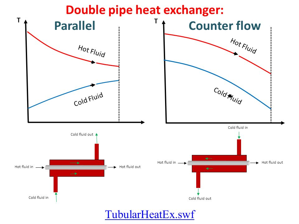 Counterflow heat exchanger temperature profile : Star coin guide gw2