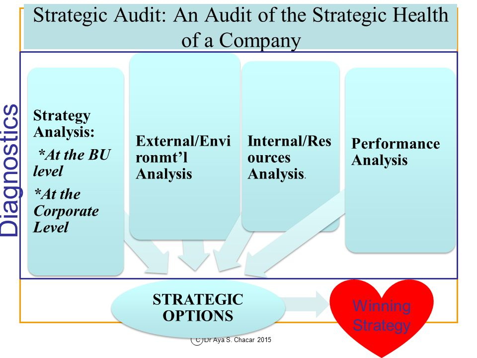 How to Conduct a Strategic Brand Audit