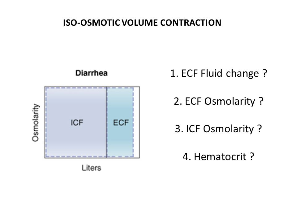 Estimaing osmolarity by change in volume