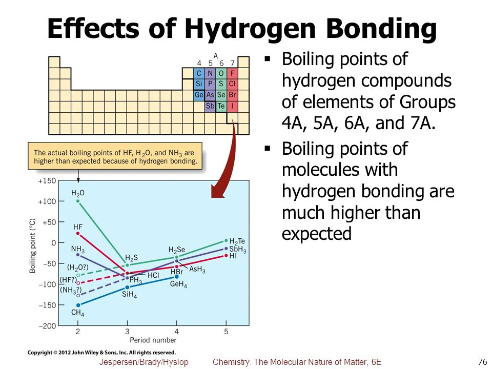 the effect of hydrogen bonding on Think about it like this: what does hydrogen bonding do it stabilizes: it stabilizes dna, water, proteins, etc whether you are looking at a solution or a compound, if it is stable, then it will require more energy to make it unstable.