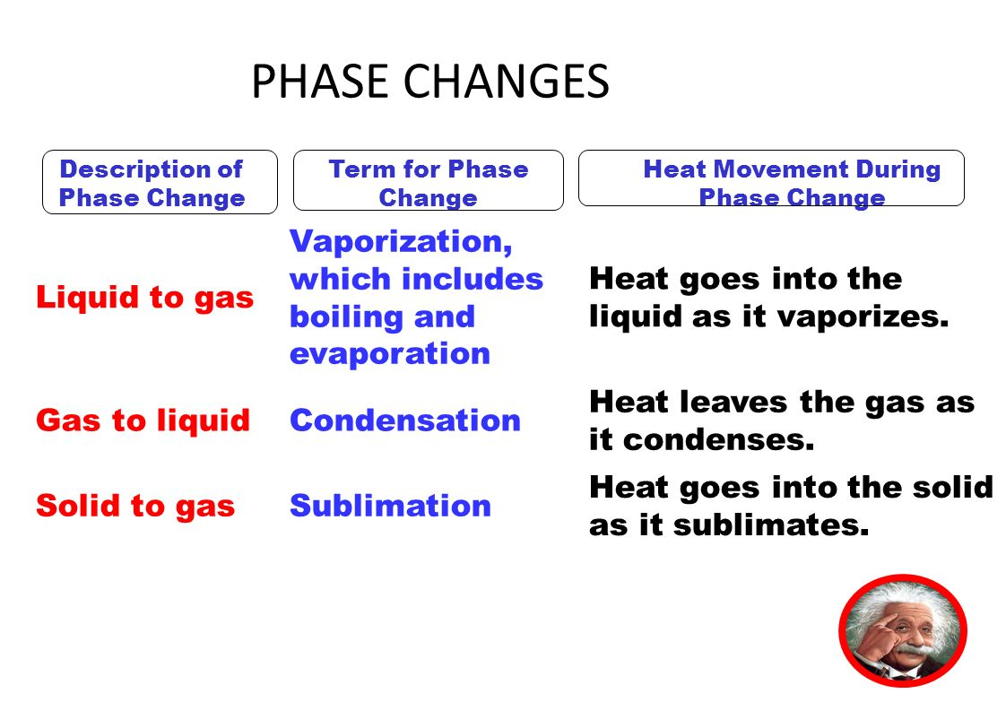 HEAT OBJECTIVES MATTER EVALUATION. - ppt download