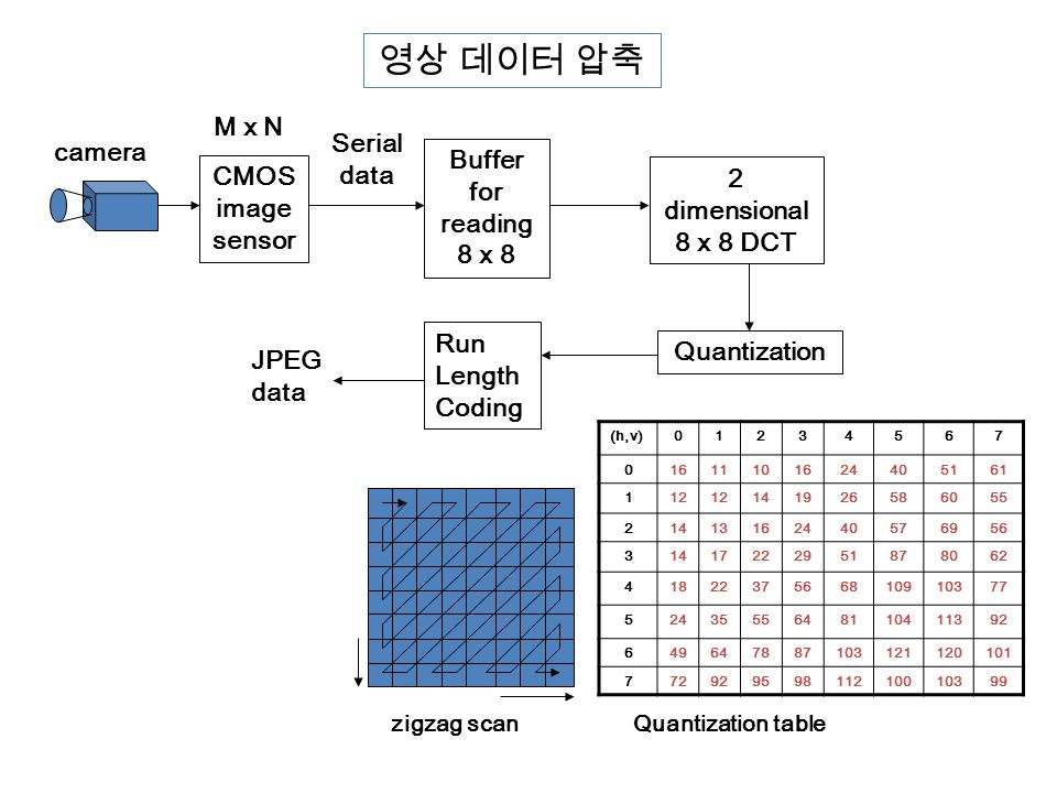 Ppt download for Quantization table design revisited for image video coding
