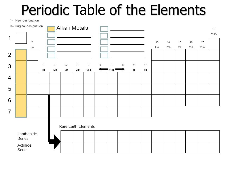 The periodic table ppt video online download for 10 elements of the periodic table
