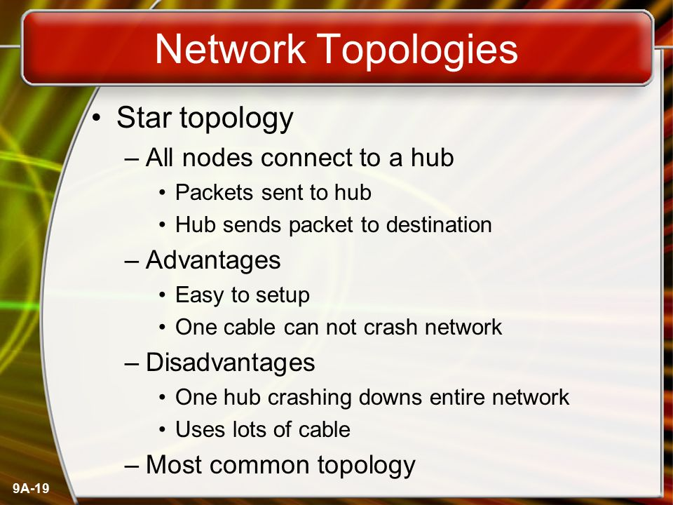 Network Topologies Star topology All nodes connect to a hub Advantages