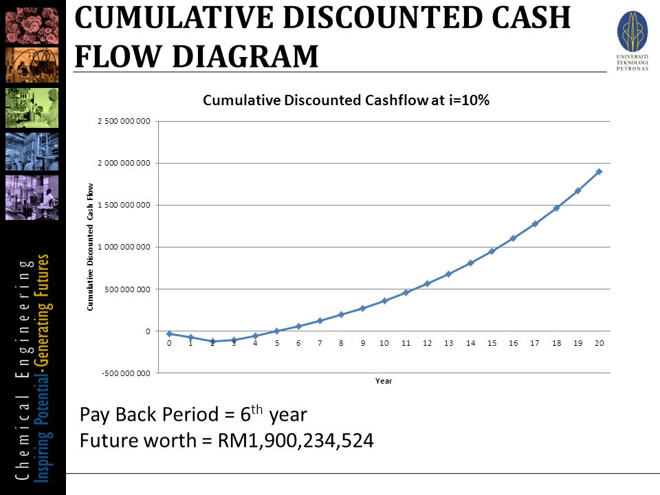 discount cashflow problems Invoice discounting can help you grow your  we can help source invoice discount providers who can provide  how to solve year-end cashflow problems.