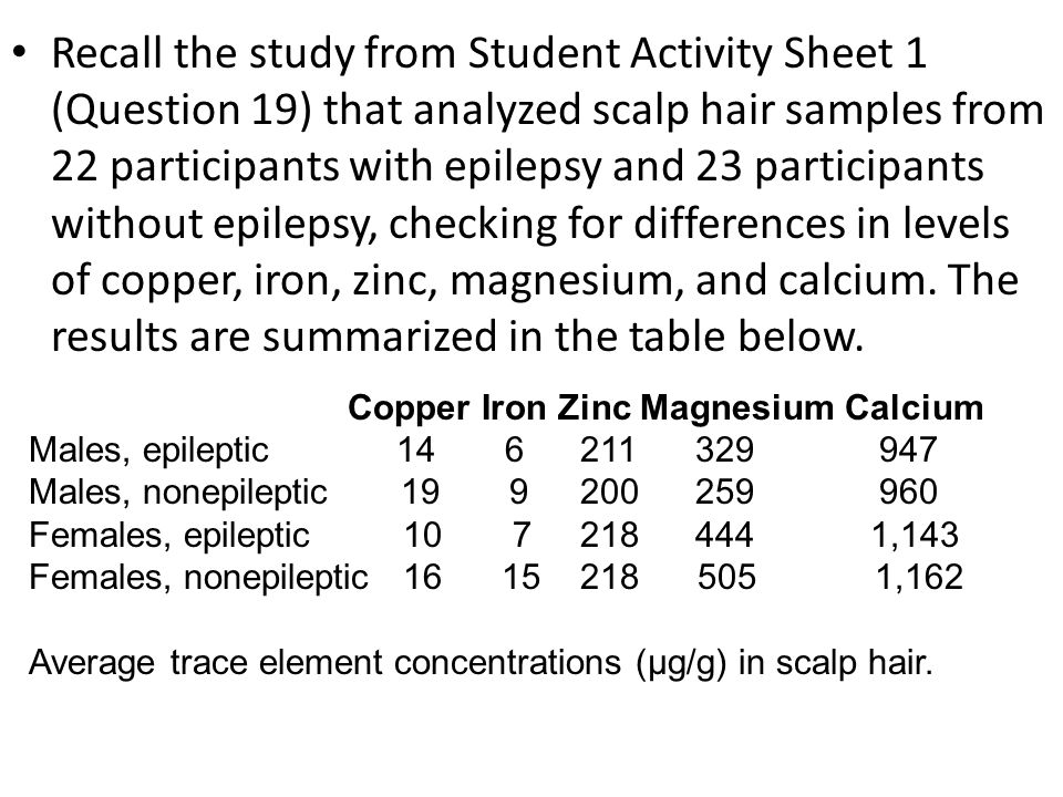 Recall the study from Student Activity Sheet 1 (Question 19) that analyzed scalp hair samples from 22 participants with epilepsy and 23 participants without epilepsy, checking for differences in levels of copper, iron, zinc, magnesium, and calcium. The results are summarized in the table below.