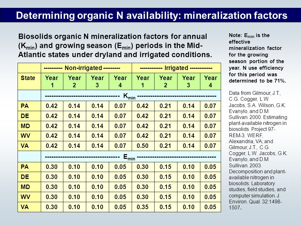 Determining organic N availability: mineralization factors