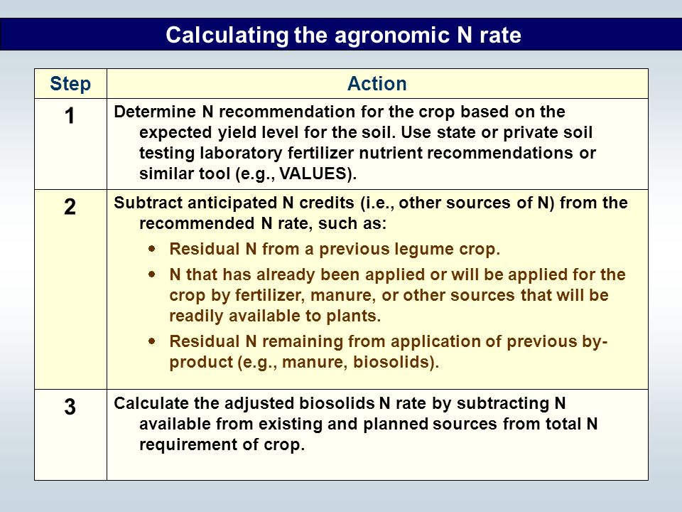 Calculating the agronomic N rate