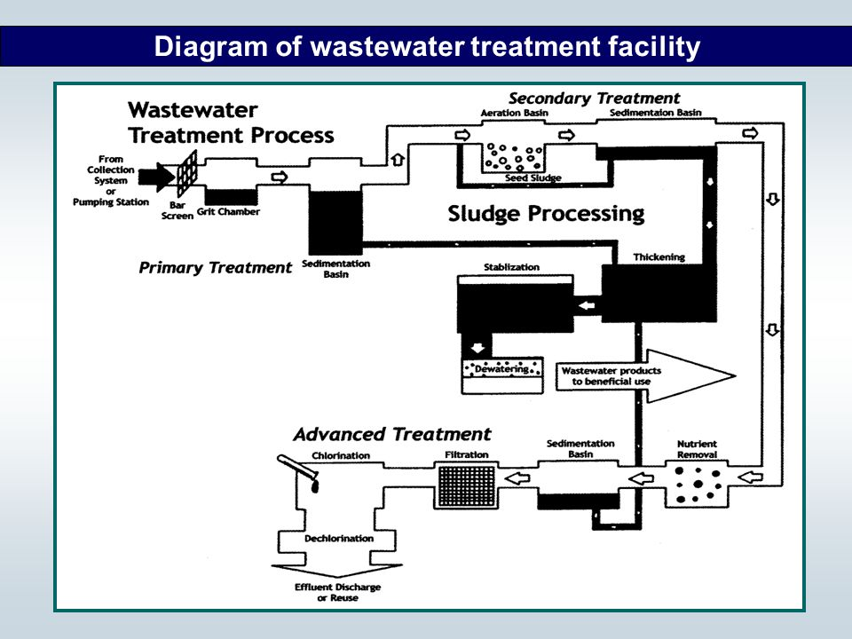 Diagram of wastewater treatment facility