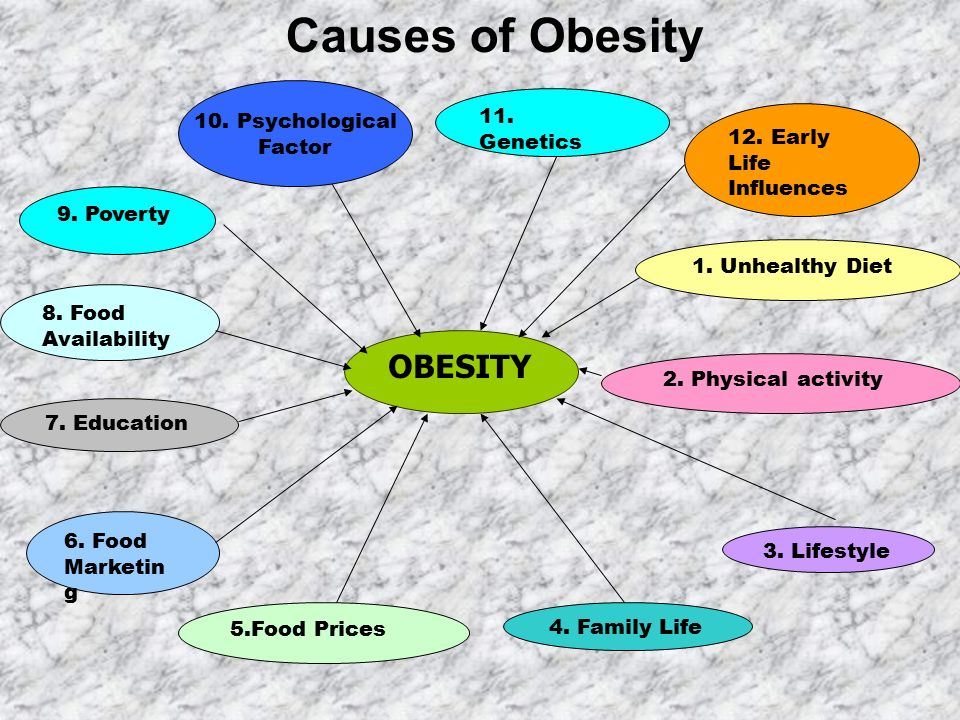reason for obesity ib psychology The participants had either no evidence of cognitive decline, mild cognitive  impairment, alzheimer's disease, or dementia due to other causes,.