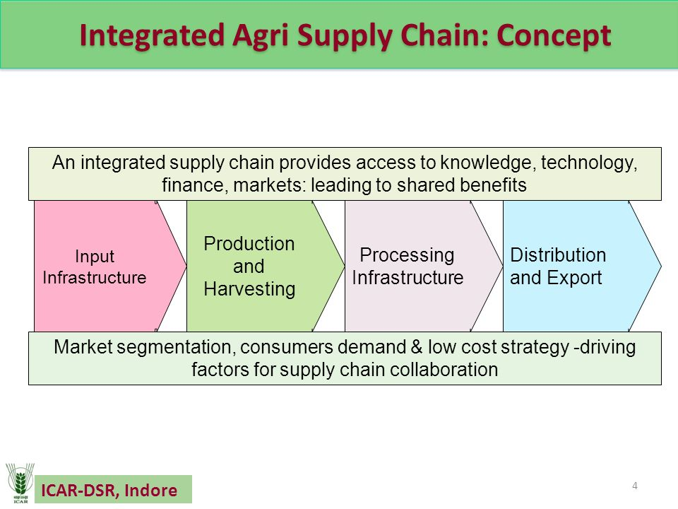 the integration of supply chain management T he supply chain is composed of different segments that are related to different activities in order to provide the product, the supply chain needs to perform the various activities that extend to different areas, from procurement to customer service.