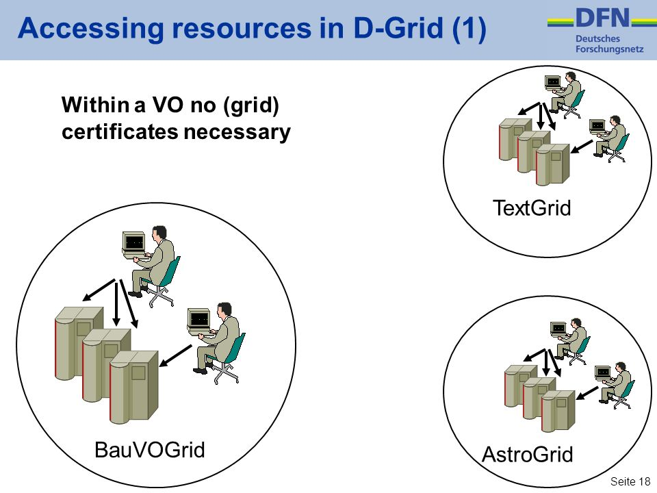 Accessing resources in D-Grid (1)