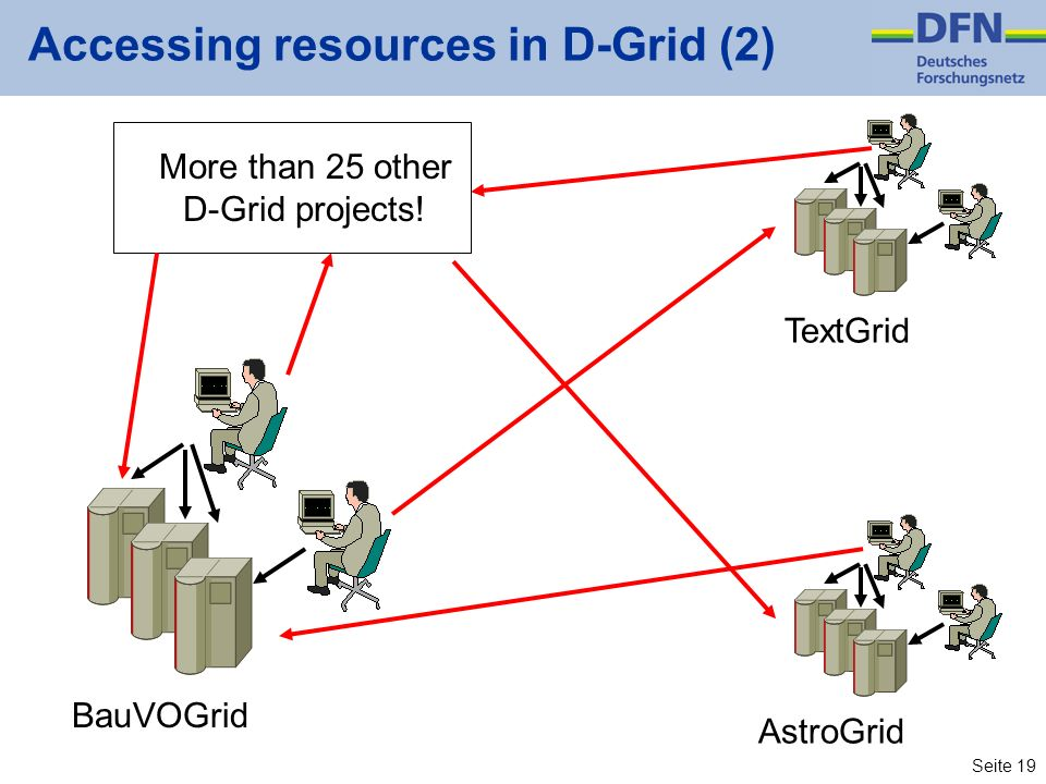 Accessing resources in D-Grid (2)