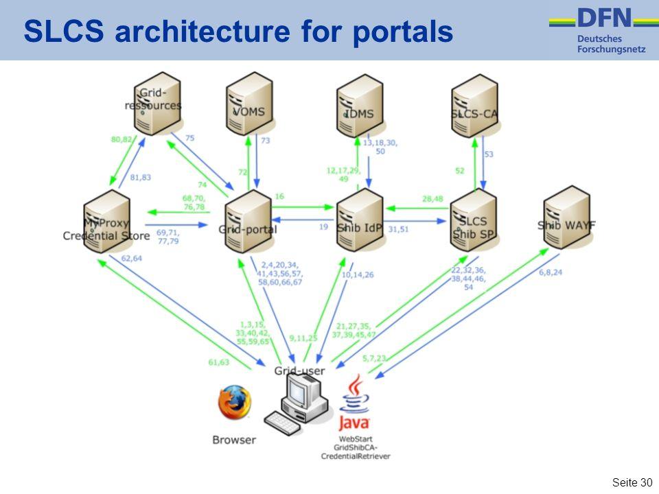SLCS architecture for portals