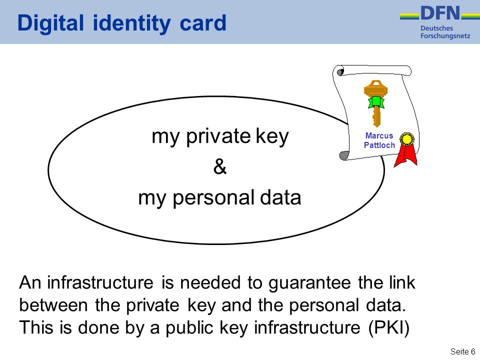 Digital identity card my private key & my personal data