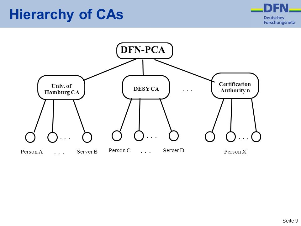 Hierarchy of CAs DFN-PCA . . . . . . . . . . . . . . . . . .