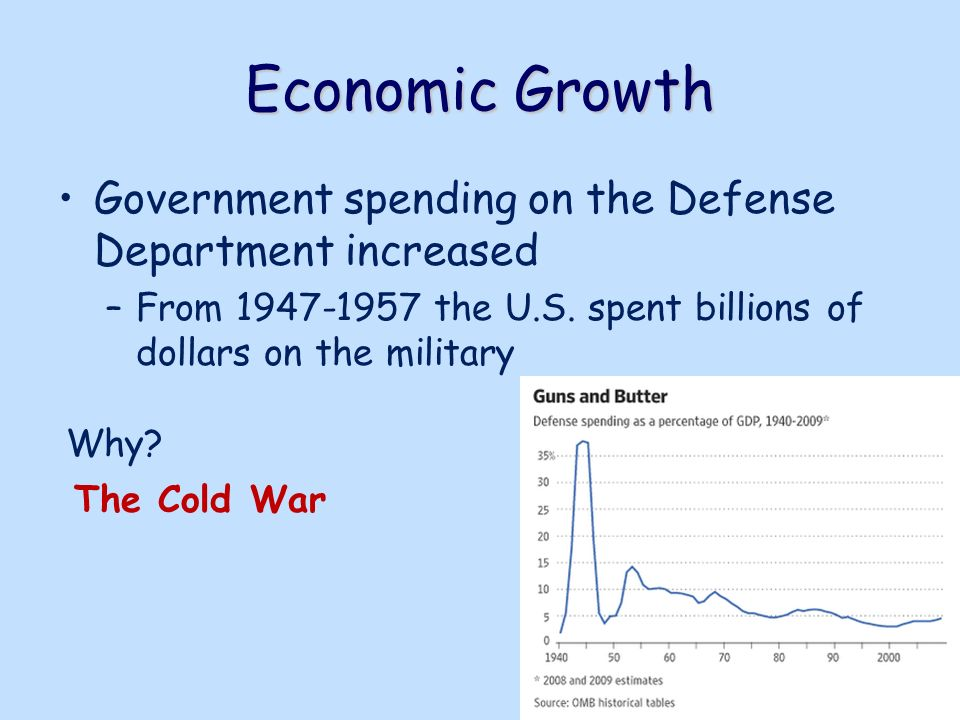 The Growth of Government in America