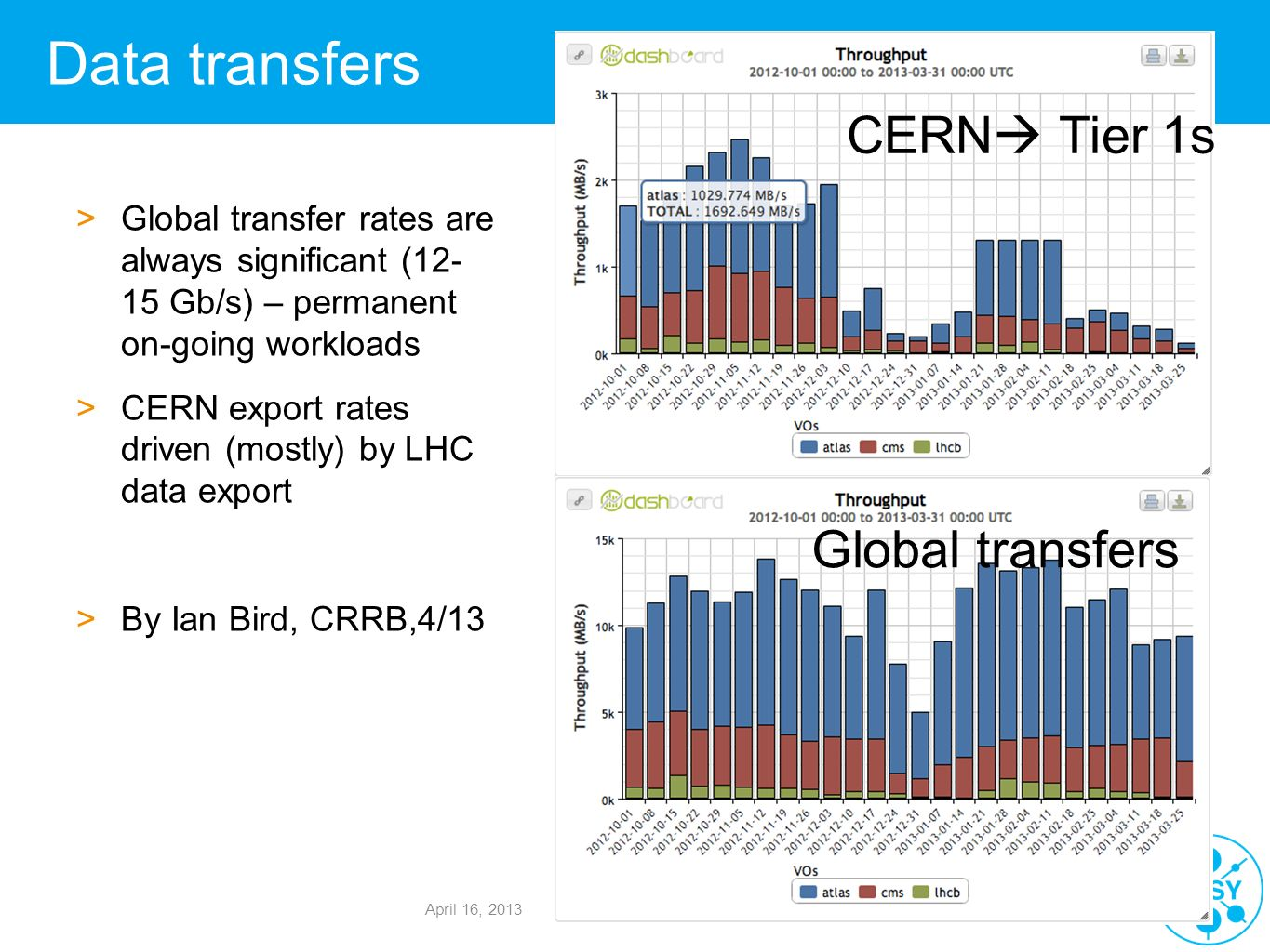 Data transfers CERN Tier 1s Global transfers